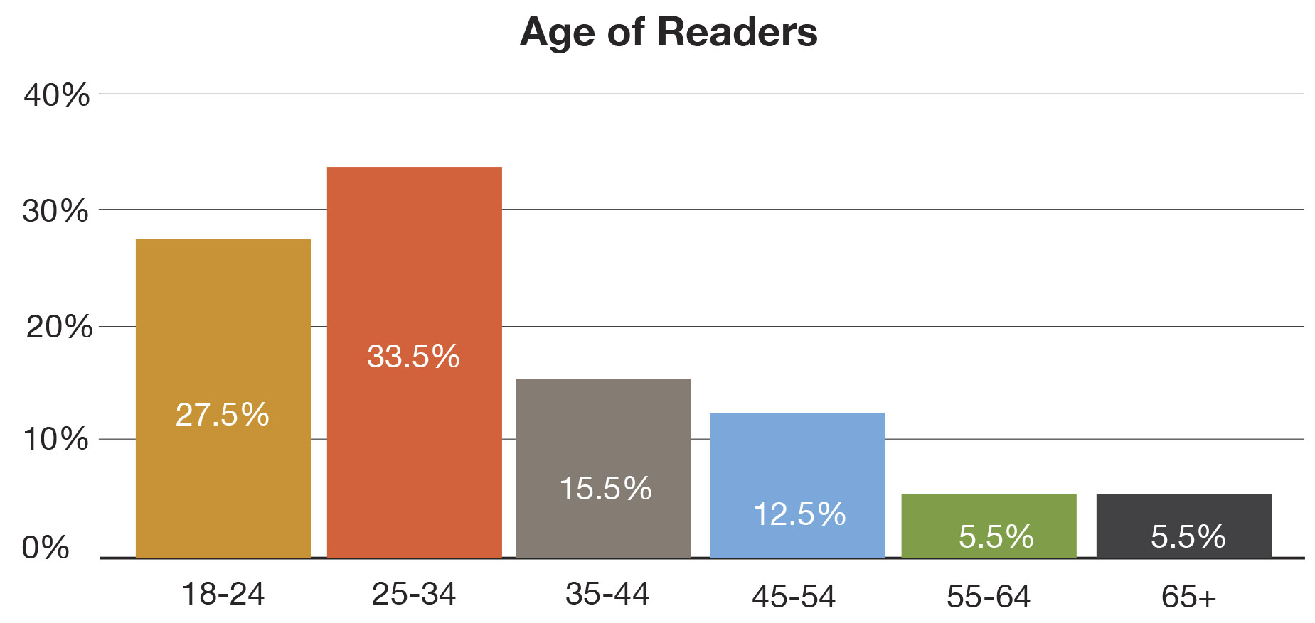 Age_of_Readers