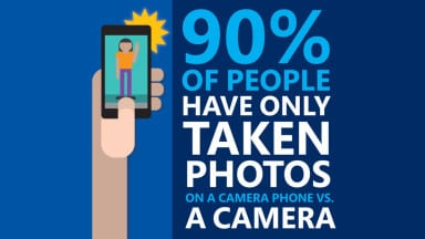 90% of People Have Only Taken a Photo with a Camera Phone in Their Lifetime?