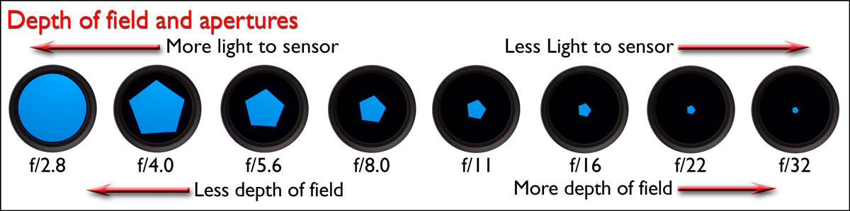 Depth of field and apertures