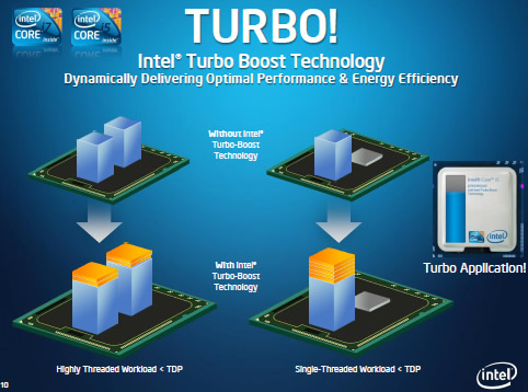 Intel Turbo Boost