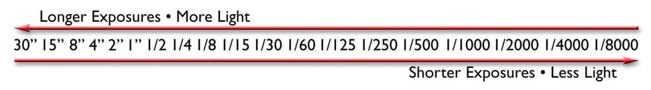 Shutter speeds in full f/stops from longest (most light) to shortest (least light).